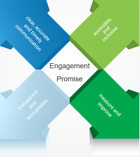 Our Engagement Promise diagram