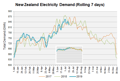 Electricity demand transpower north island sciox Images