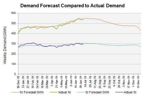 14 Demand-Forecast.png